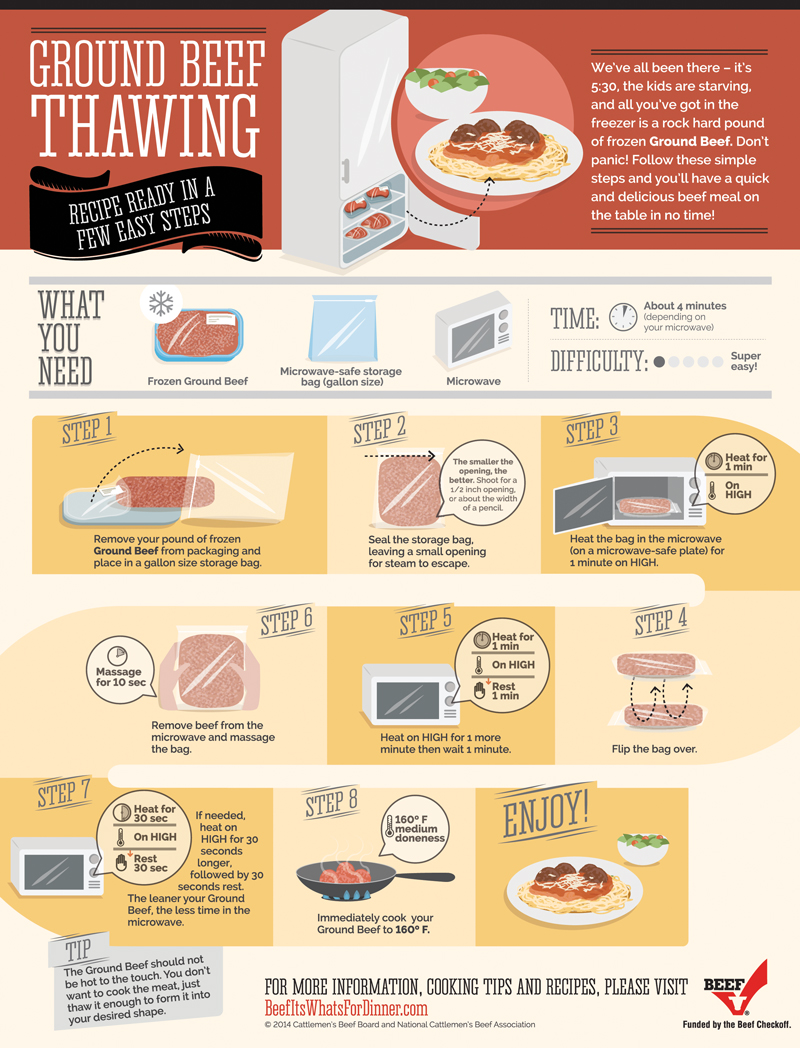 How to thaw ground beef in the microwave.